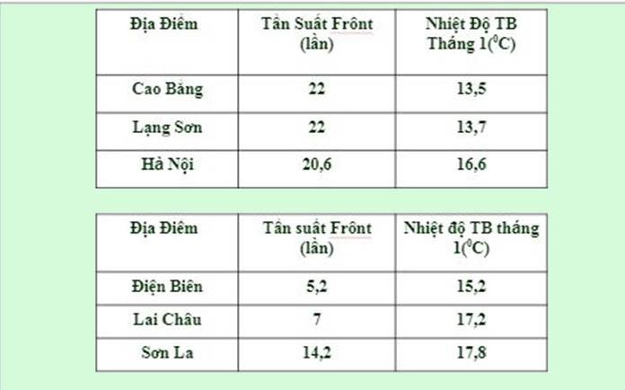 Khí hậu miền Bắc và Đông Bắc Bắc Bộ